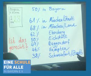 Übertrittsquoten in Bayern
